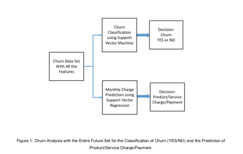 Figure Churn Analysis with the Entire Future Set for the Classification of Churn YES NO and the Prediction of Product Service Charge Payment
