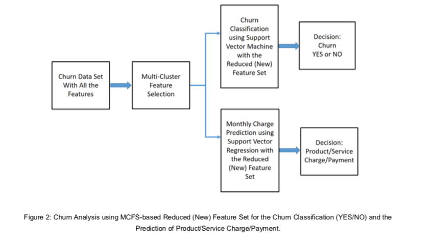 Figure Churn Analysis using MCFS based Reduced New Feature Set for the Churn Classification YES NO and the Prediction of Product Service C